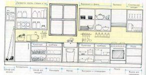 Размещение верхних шкафов на кухне