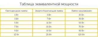 Таблица сравнения ламп накаливания энергосберегающих и светодиодных