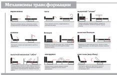 Какие бывают механизмы трансформации диванов