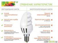 Светодиодные лампы характеристики достоинства недостатки