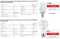 Какие лампы экономичнее светодиодные или энергосберегающие
