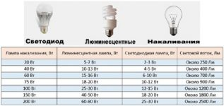 Пересчет мощности светодиодных ламп на обычные