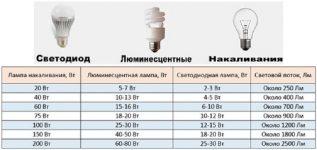 Какой мощности бывают светодиодные лампы для дома